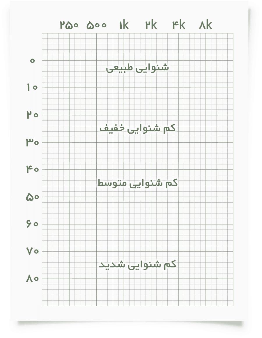 audiogram grid