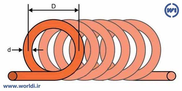 محاسبه اندوکتانس سلف یک لایه